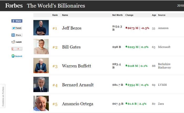 ¿Son los ricos cada vez más ricos?, ¿Los ricos de hoy son los ricos deayer?