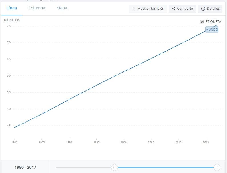 poblacion mundial banco mundial.jpg