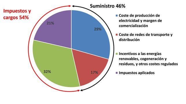 porcentaje-importe-corresponde-suministro-electrico_EDIIMA20161230_0168_20.jpg