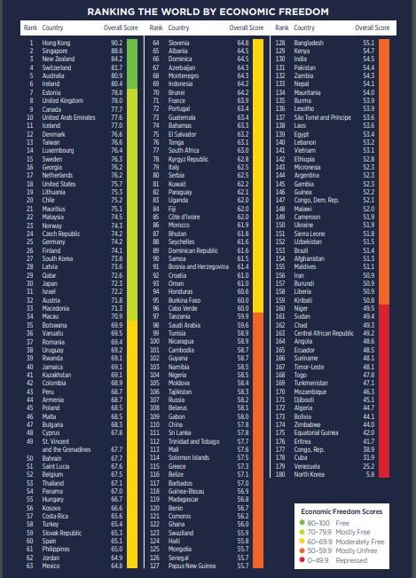 ranking de libertad economica.jpg