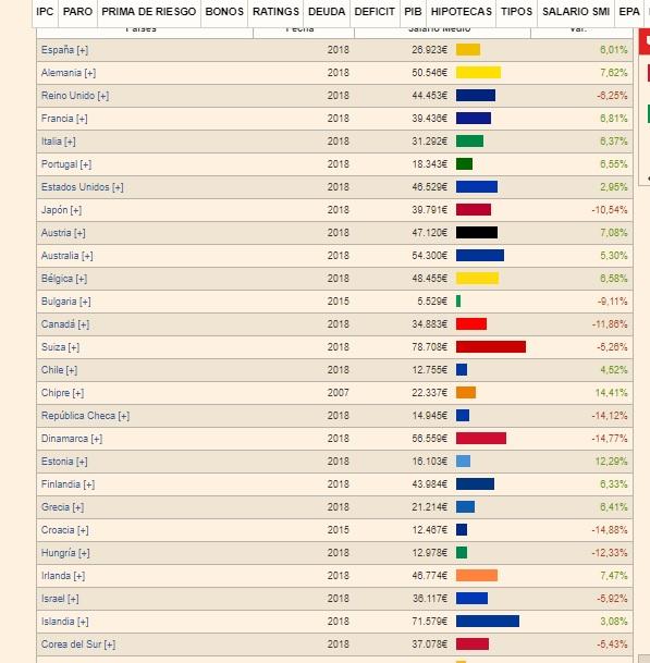 salarios europa y ocde.jpg