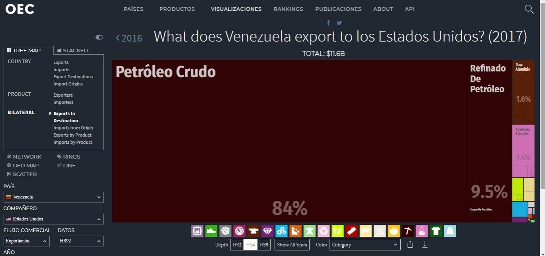 exportaciones de venezuela a eeuu.jpg