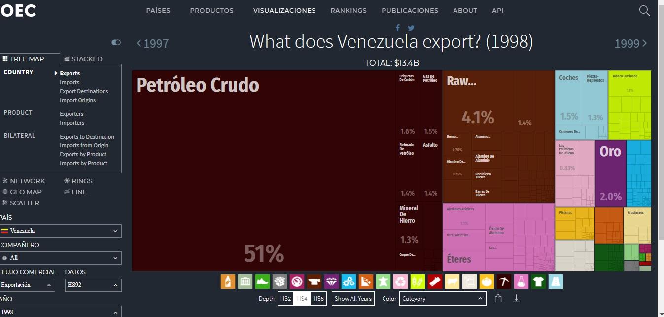 exportaciones prechavez.jpg
