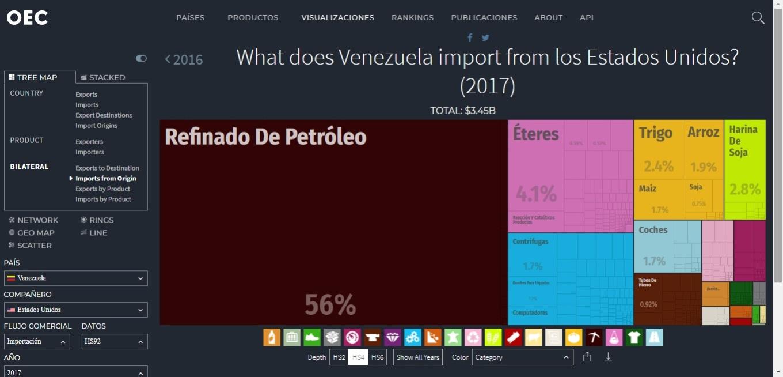 importaciones de venezuela a eeuu.jpg