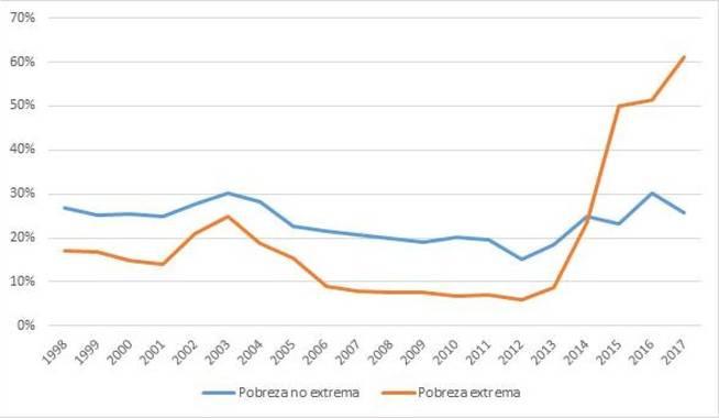 tasa-de-pobreza-de-venezuela.jpg