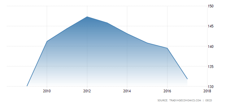 greece-private-debt-to-gdp.png