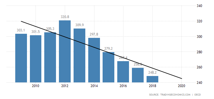 portugal-private-debt-to-gdp.png
