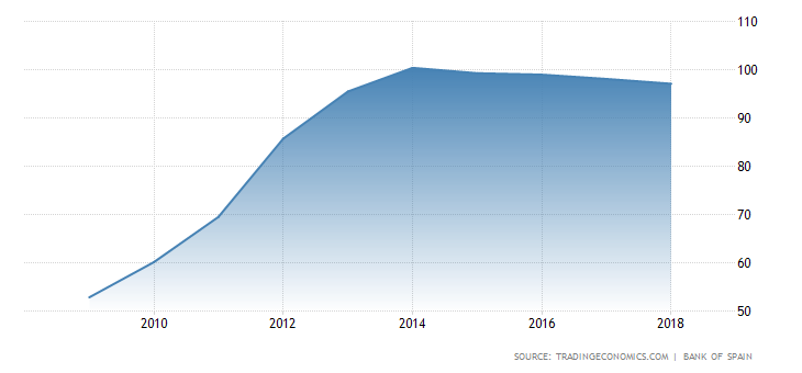 spain-government-debt-to-gdp.png