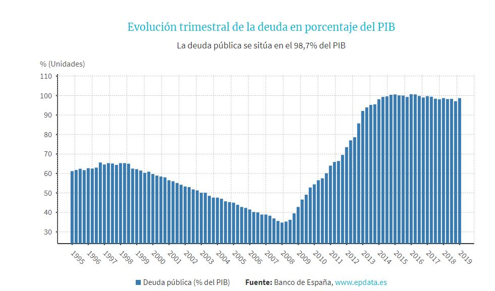evolucion deuda españa.png