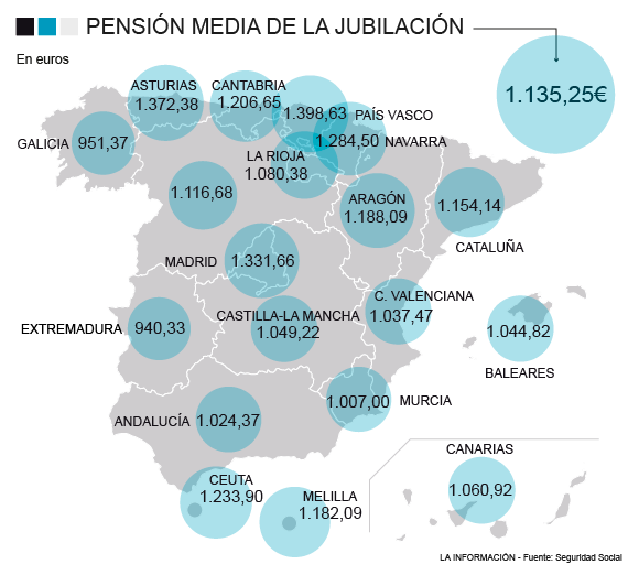 pension media de jubilacion por regiones