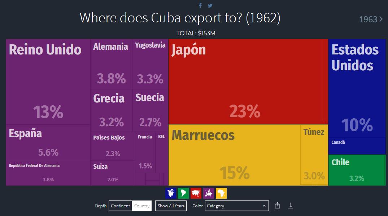 A quien exportaba Cuba en 1962.png