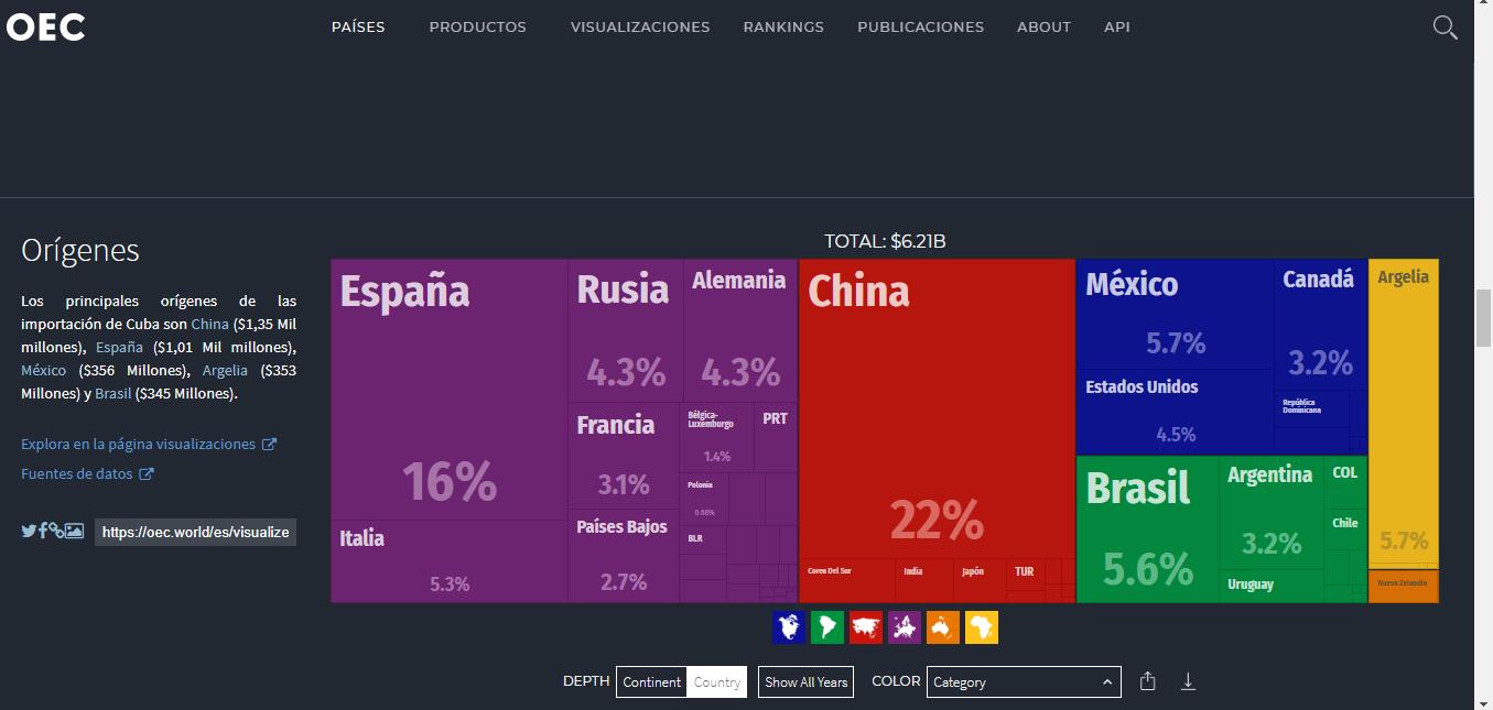 importaciones cuba paises.png