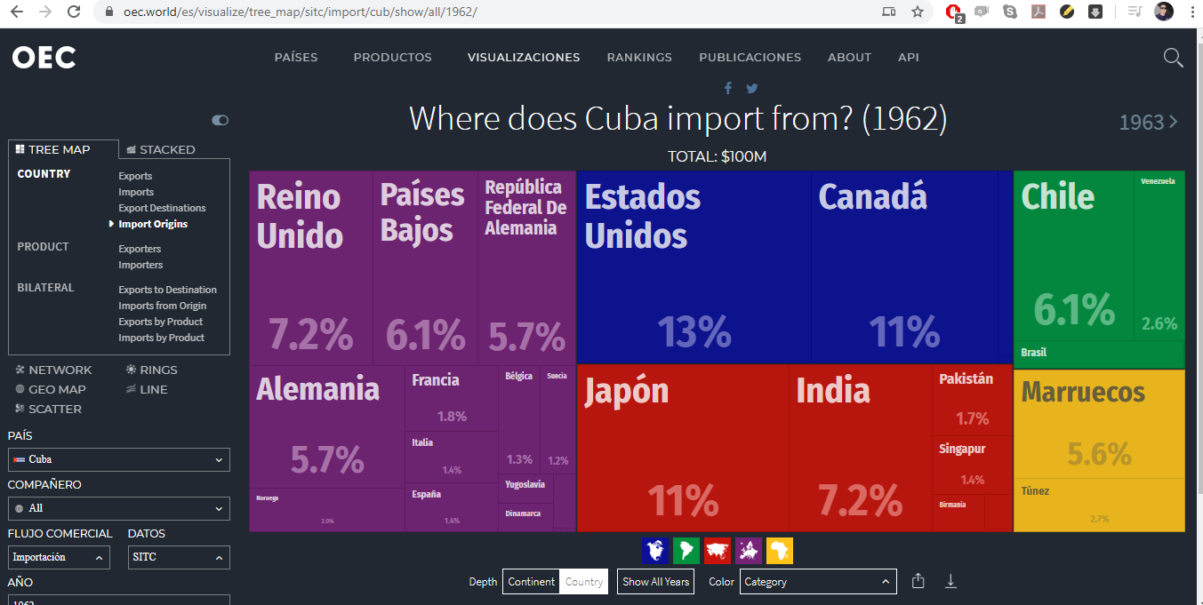 importaciones de cuba 1962.png