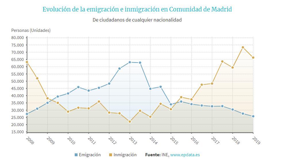 evolucion de la emigracion e inmigracion comunidad madrid.png