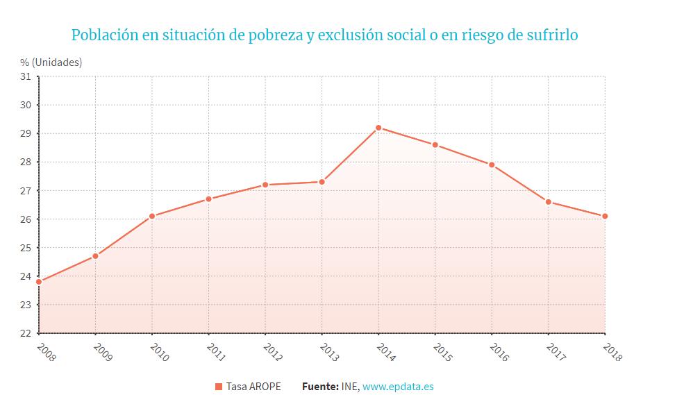 poblacion en situación de pobreza y exclusion social.png