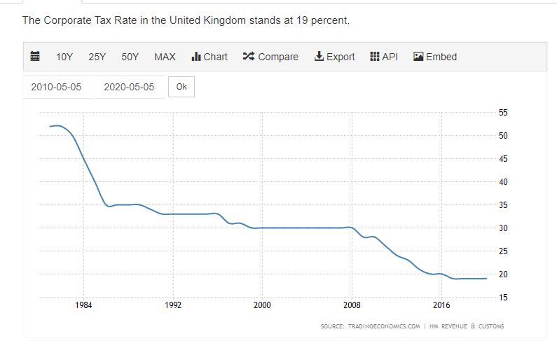 impuesto sobre sociedades uk.png