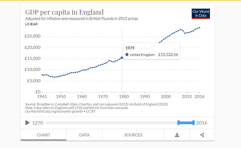 renta per capita uk 1979.png