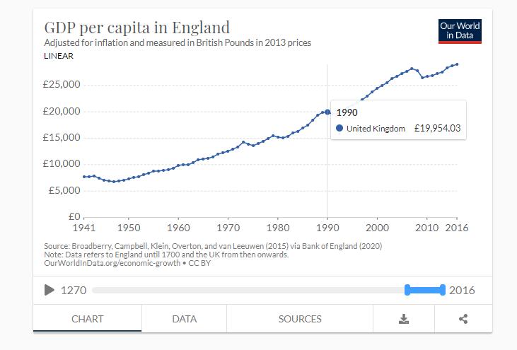 renta per capita uk 1990.png