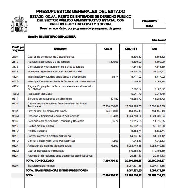presupuesto de hacienda