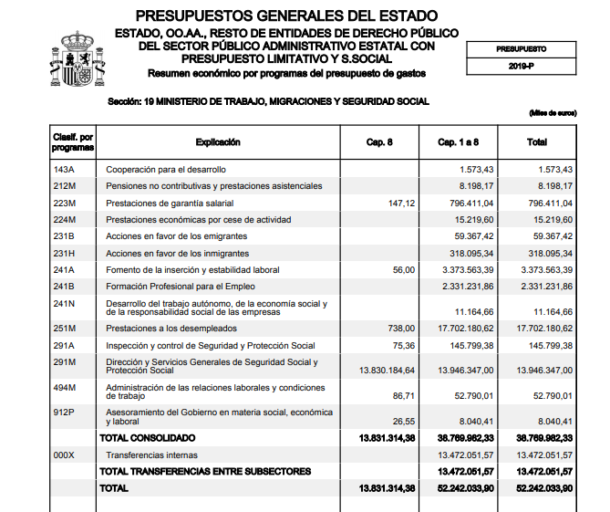 presupuesto ministerio de trabajo, migraciones y seguridad social