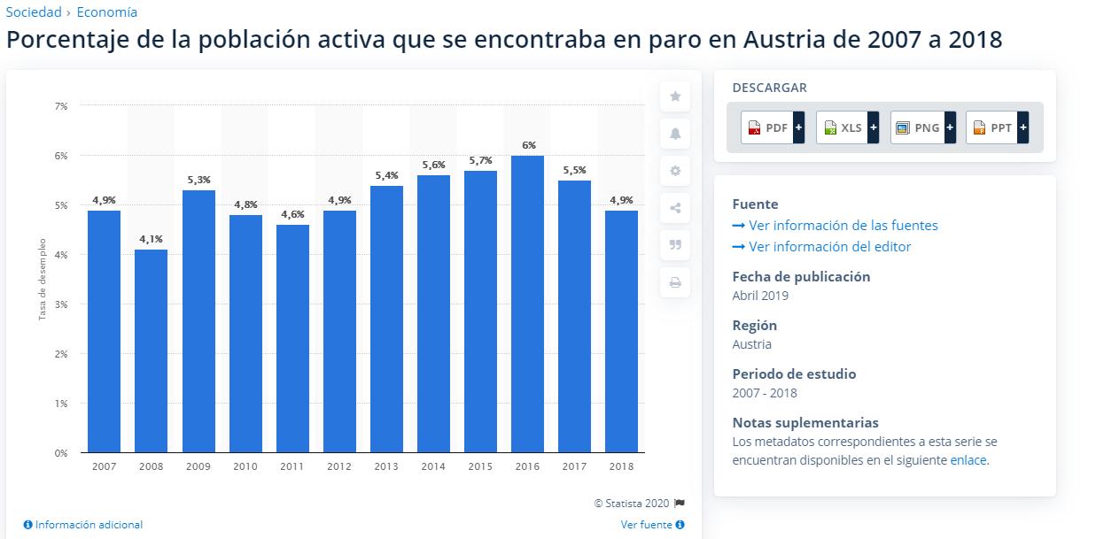 Austria tasa de paro