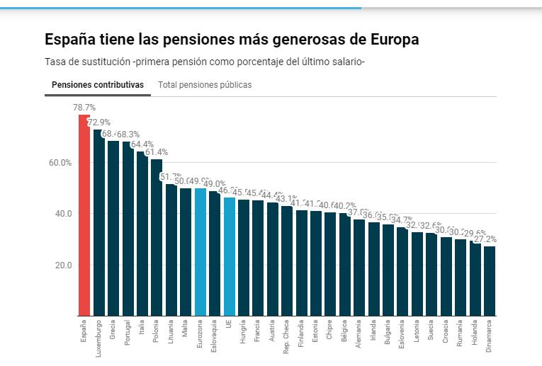 Tasa de sustitución de las pensiones